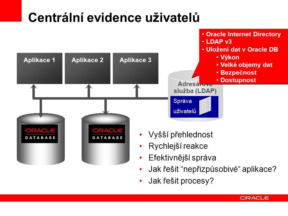 """Centrální evidence uživatelů Vyšší přehlednost Rychlejší reakce Efektivnější správa Jak řešit """"nepřizpůsobivé"""" aplikace? Jak řešit procesy? Aplikace 1"""