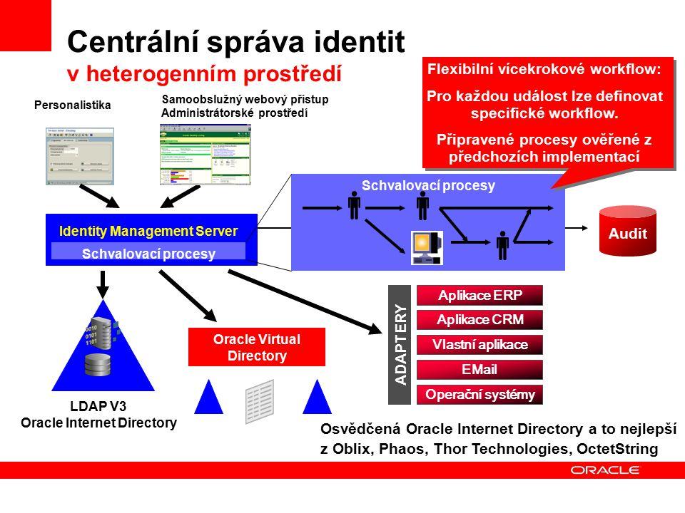 Audit ADAPTERY Centrální správa identit v heterogenním prostředí LDAP V3 Oracle Internet Directory Personalistika Identity Management Server Samoobslu