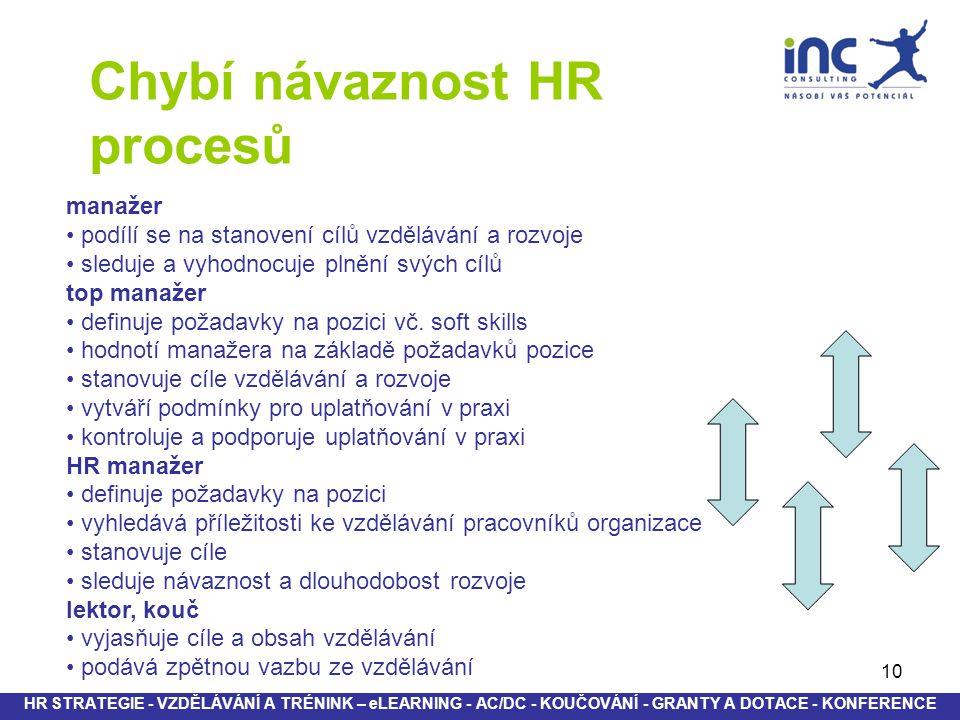 10 HR STRATEGIE - VZDĚLÁVÁNÍ A TRÉNINK – eLEARNING - AC/DC - KOUČOVÁNÍ - GRANTY A DOTACE - KONFERENCE manažer podílí se na stanovení cílů vzdělávání a rozvoje sleduje a vyhodnocuje plnění svých cílů top manažer definuje požadavky na pozici vč.