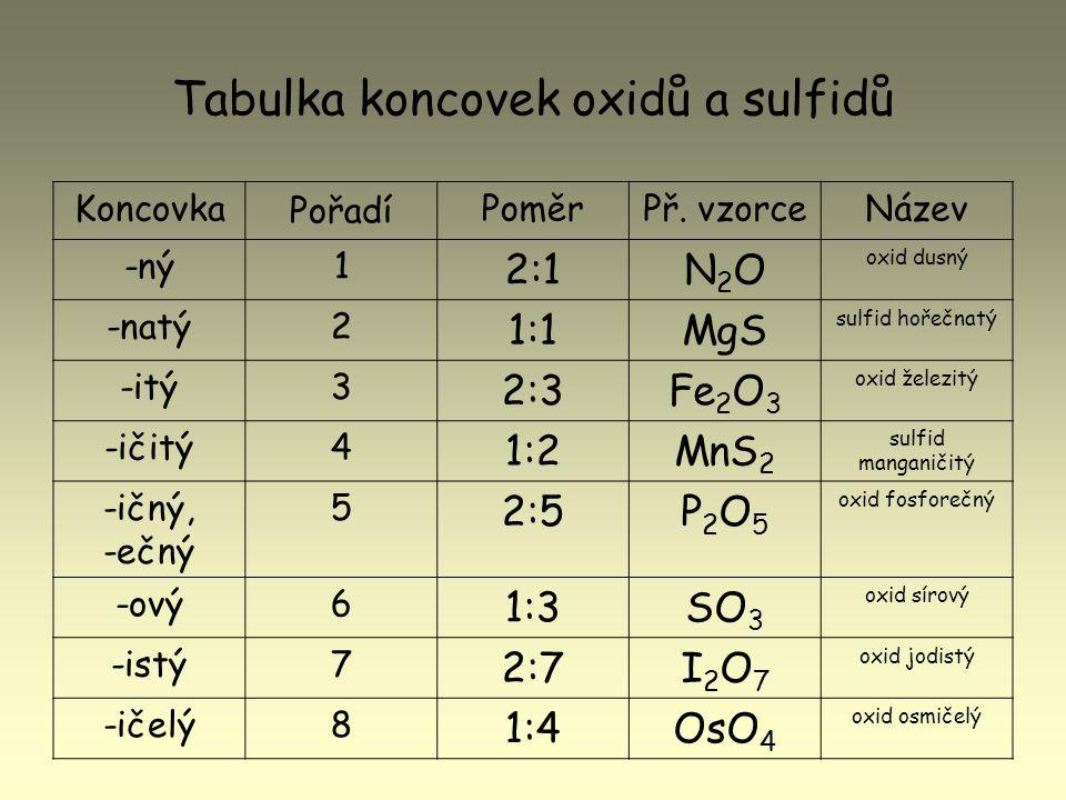 Tabulka koncovek oxidů a sulfidů Koncovka Pořadí PoměrPř. vzorceNázev -ný1 2:1N2ON2O oxid dusný -natý2 1:1MgS sulfid hořečnatý -itý3 2:3Fe 2 O 3 oxid