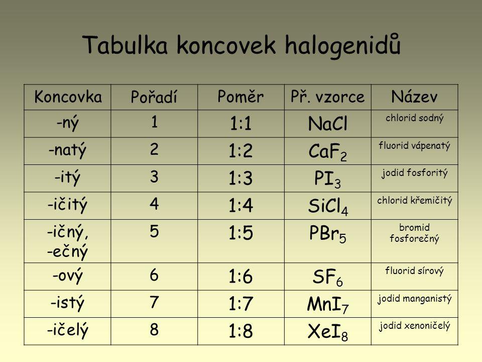 Tabulka koncovek halogenidů Koncovka Pořadí PoměrPř. vzorceNázev -ný1 1:1NaCl chlorid sodný -natý2 1:2CaF 2 fluorid vápenatý -itý3 1:3PI 3 jodid fosfo