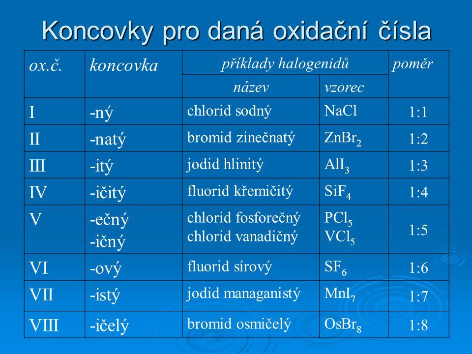 Koncovky pro daná oxidační čísla ox.č.koncovka příklady halogenidůpoměr názevvzorec I-ný chlorid sodnýNaCl 1:1 II-natý bromid zinečnatýZnBr 2 1:2 III-itý jodid hlinitýAlI 3 1:3 IV-ičitý fluorid křemičitýSiF 4 1:4 V-ečný -ičný chlorid fosforečný chlorid vanadičný PCl 5 VCl 5 1:5 VI-ový fluorid sírovýSF 6 1:6 VII-istý jodid managanistýMnI 7 1:7 VIII-ičelý bromid osmičelýOsBr 8 1:8