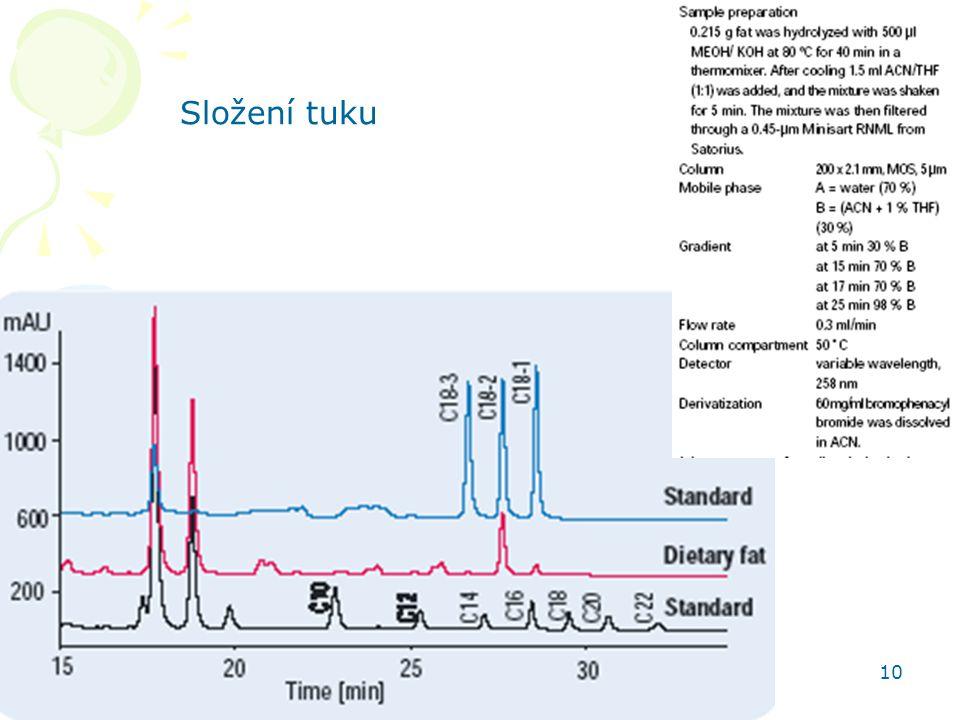 HPLC aplikace 10 Složení tuku