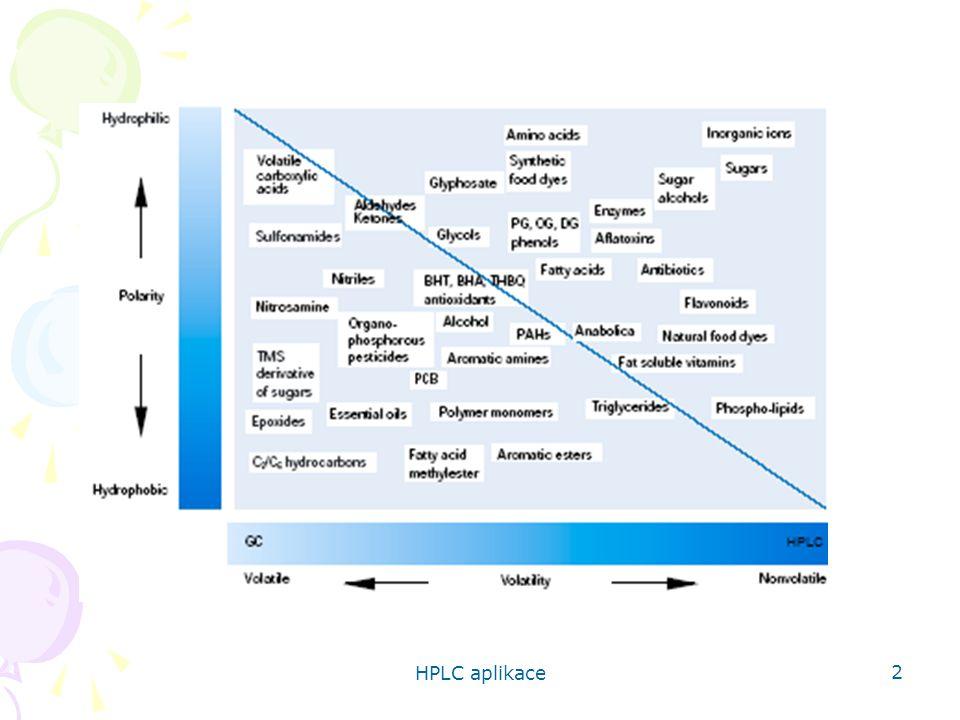 HPLC aplikace 63 HPLC/FLD stanovení zearalenonu Porovnání přečištění pomocí SPE a GPC Zearalenon manuálně x ASPEC SPE - výtěžnost 109 % 92 % SPE - opakovatelnost 31 % 3 %