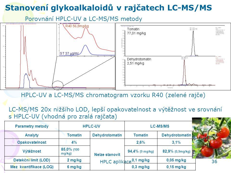 HPLC aplikace 36 Stanovení glykoalkaloidů v rajčatech LC-MS/MS Porovnání HPLC-UV a LC-MS/MS metody Parametry metodyHPLC-UVLC-MS/MS AnalytyTomatinDehydrotomatinTomatinDehydrotomatin Opakovatelnost4% Nelze stanovit 2,6%3,1% Výtěžnost 85,0% (100 mg/kg) 94,4% (9 mg/kg) 82,9% (0,9mg/kg) Detekční limit (LOD)2 mg/kg0,1 mg/kg0,05 mg/kg Mez kvantifikace (LOQ)6 mg/kg0,3 mg/kg0,15 mg/kg HPLC-UV a LC-MS/MS chromatogram vzorku R40 (zelené rajče) LC-MS/MS 20x nižšího LOD, lepší opakovatelnost a výtěžnost ve srovnání s HPLC-UV (vhodná pro zralá rajčata)