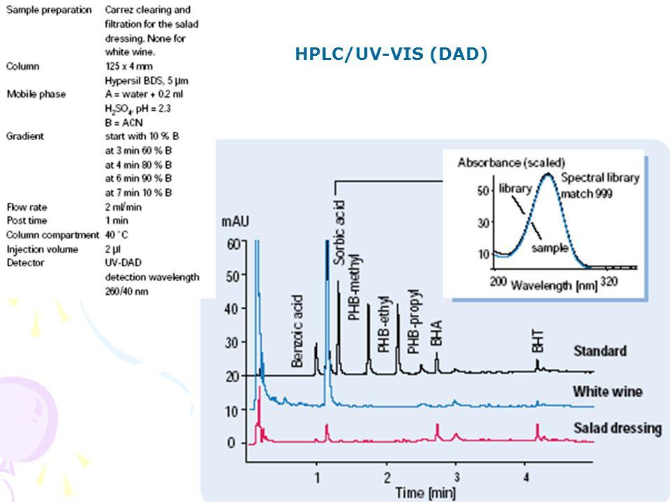 HPLC aplikace 44 HPLC/UV-VIS (DAD)