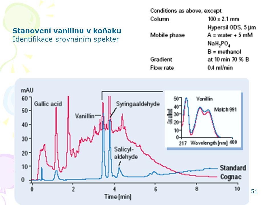 HPLC aplikace 51 Stanovení vanilinu v koňaku Identifikace srovnáním spekter