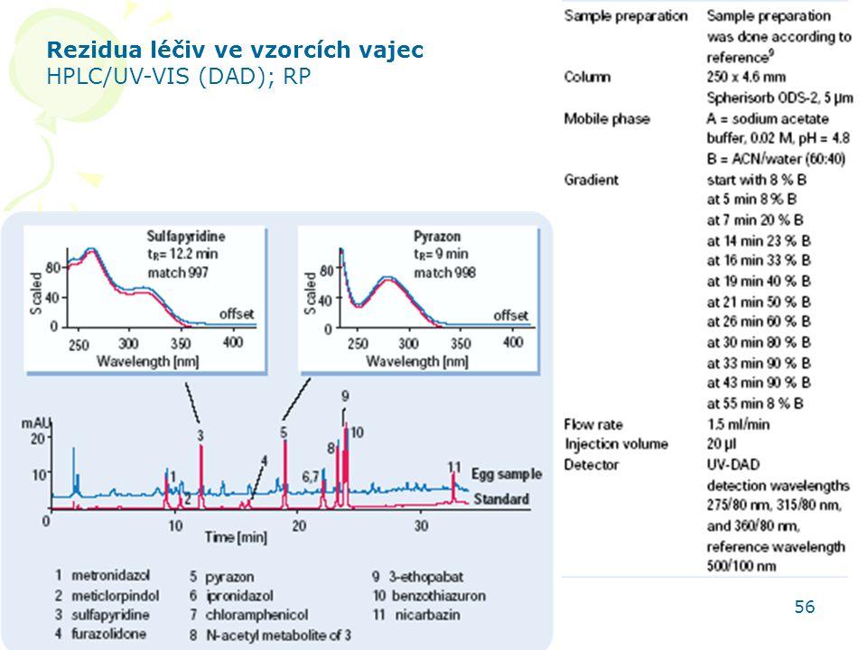 HPLC aplikace 56 Rezidua léčiv ve vzorcích vajec HPLC/UV-VIS (DAD); RP