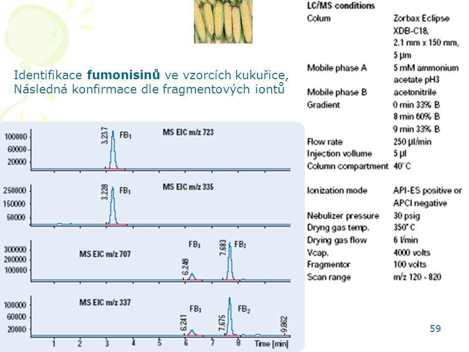 HPLC aplikace 59 Identifikace fumonisinů ve vzorcích kukuřice, Následná konfirmace dle fragmentových iontů