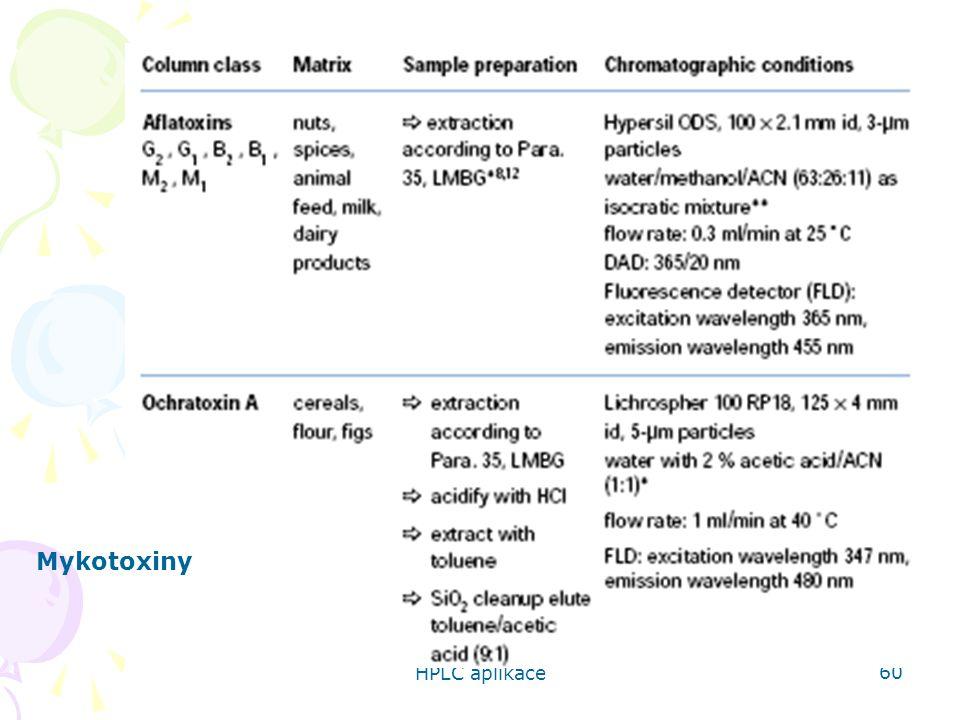 HPLC aplikace 60 Mykotoxiny