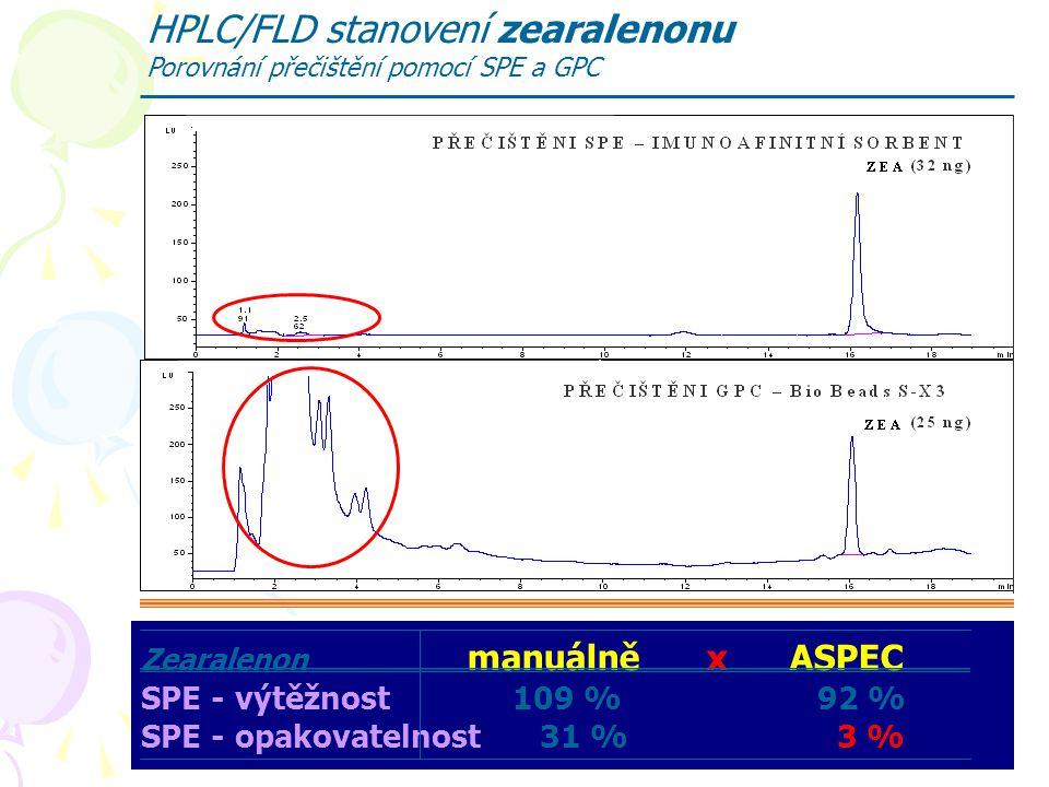 HPLC aplikace 63 HPLC/FLD stanovení zearalenonu Porovnání přečištění pomocí SPE a GPC Zearalenon manuálně x ASPEC SPE - výtěžnost 109 % 92 % SPE - opa