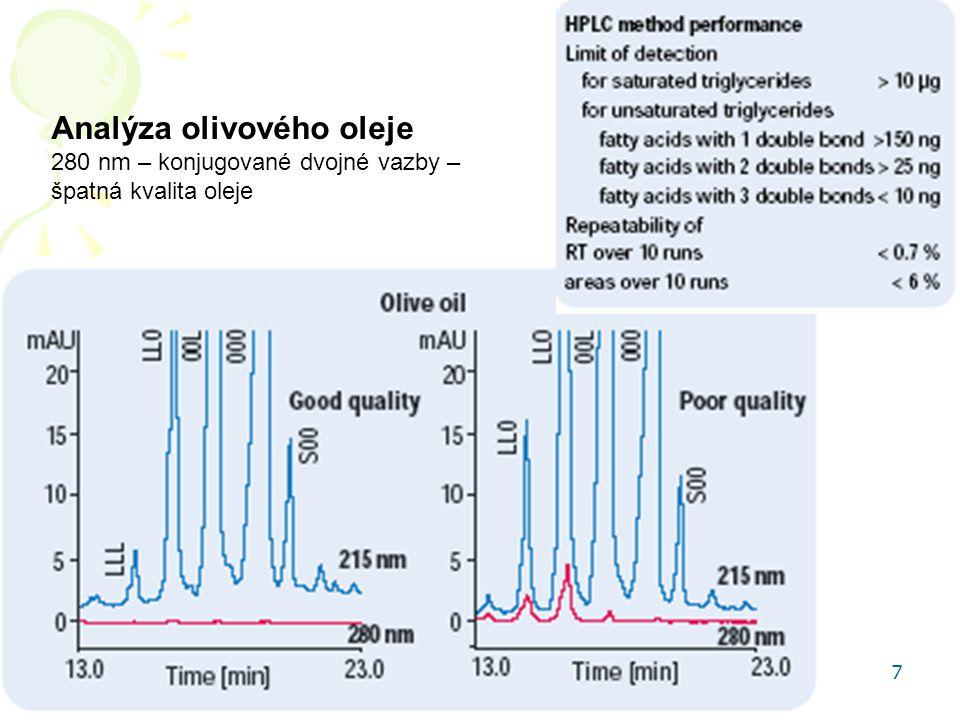 """HPLC aplikace 48 Syntetická barviva v limonádě Spektra žlutého, červeného, modrého a """"černého barviva"""