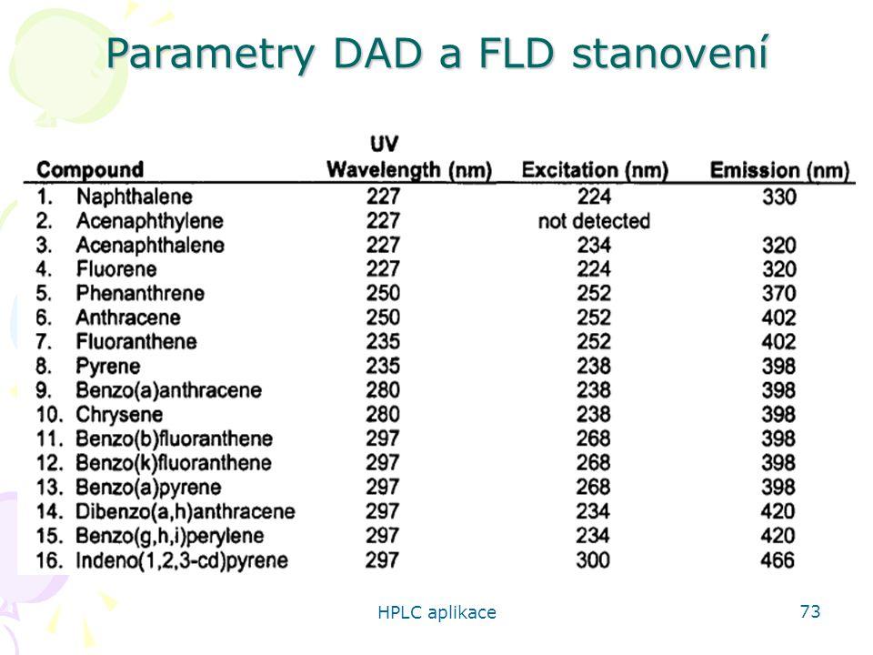 HPLC aplikace 73 Parametry DAD a FLD stanovení