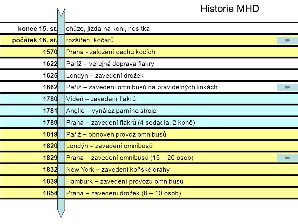 konec 15. st.chůze, jízda na koni, nosítka počátek 16. st.rozšíření kočárů 1570Praha - založení cechu kočích 1622Paříž – veřejná doprava fiakry 1625Lo