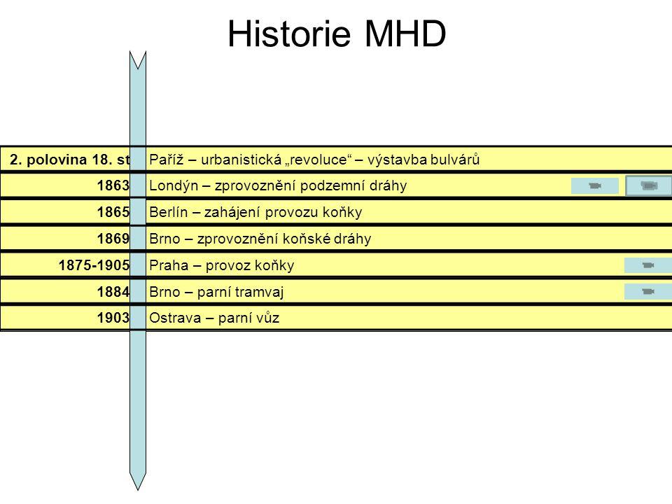 Historie MHD autobusy 1904Londýn – motorový omnibus 1885předvedení 1.