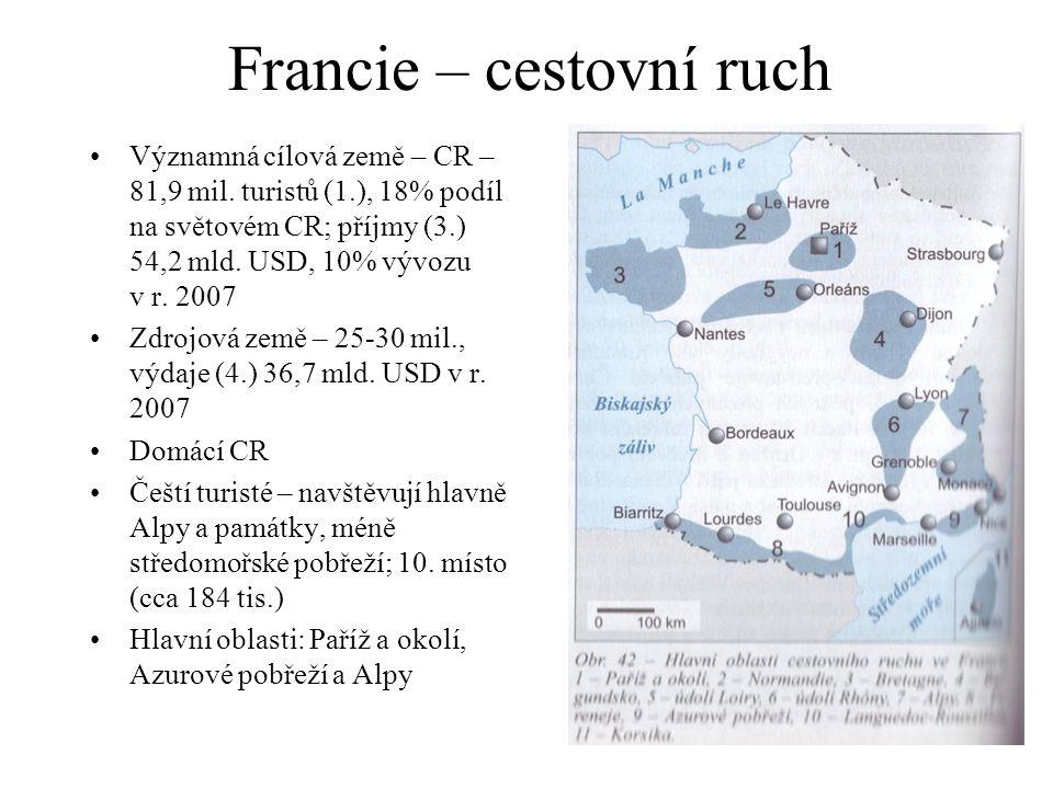 Francie – cestovní ruch Významná cílová země – CR – 81,9 mil. turistů (1.), 18% podíl na světovém CR; příjmy (3.) 54,2 mld. USD, 10% vývozu v r. 2007
