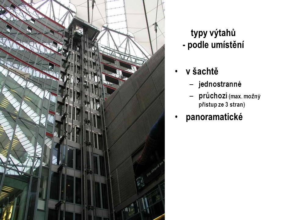 typy výtahů - podle umístění v šachtě – jednostranné – průchozí (max. možný přístup ze 3 stran) panoramatické