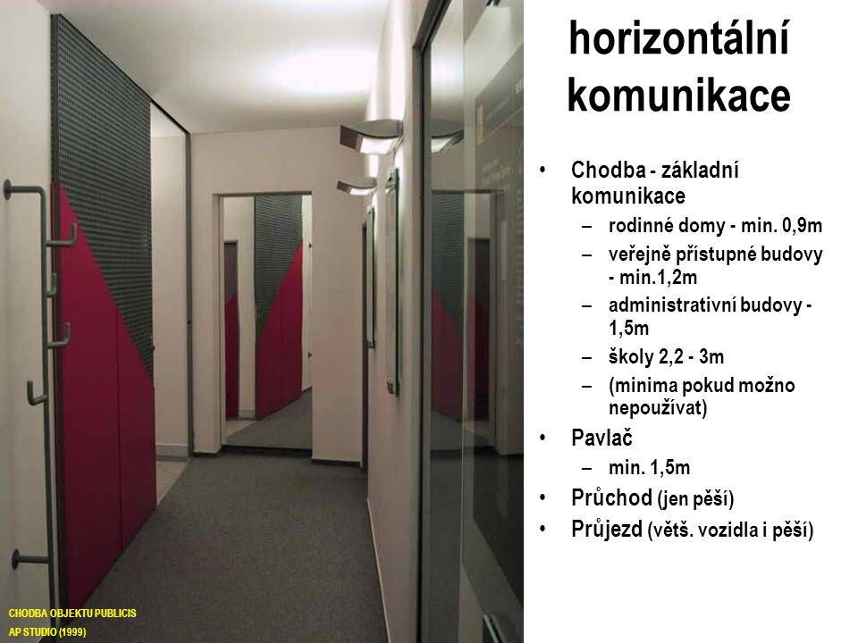 horizontální komunikace Chodba - základní komunikace – rodinné domy - min. 0,9m – veřejně přístupné budovy - min.1,2m – administrativní budovy - 1,5m