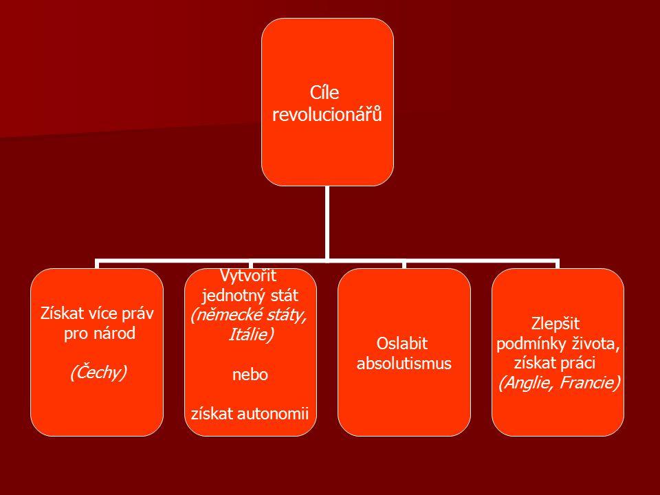 Cíle revolucionářů Získat více práv pro národ (Čechy) Vytvořit jednotný stát (německé státy, Itálie) nebo získat autonomii Oslabit absolutismus Zlepši