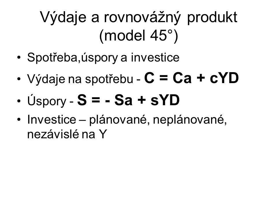 Výdaje a rovnovážný produkt (model 45°) Spotřeba,úspory a investice Výdaje na spotřebu - C = Ca + cYD Úspory - S = - Sa + sYD Investice – plánované, neplánované, nezávislé na Y