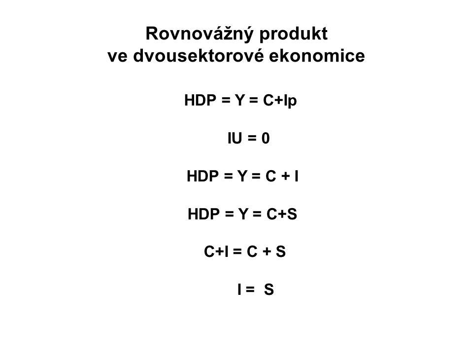 Rovnovážný produkt ve dvousektorové ekonomice HDP = Y = C+Ip IU = 0 HDP = Y = C + I HDP = Y = C+S C+I = C + S I = S