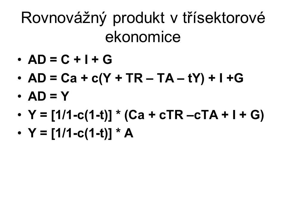 Rovnovážný produkt v třísektorové ekonomice AD = C + I + G AD = Ca + c(Y + TR – TA – tY) + I +G AD = Y Y = [1/1-c(1-t)] * (Ca + cTR –cTA + I + G) Y = [1/1-c(1-t)] * A