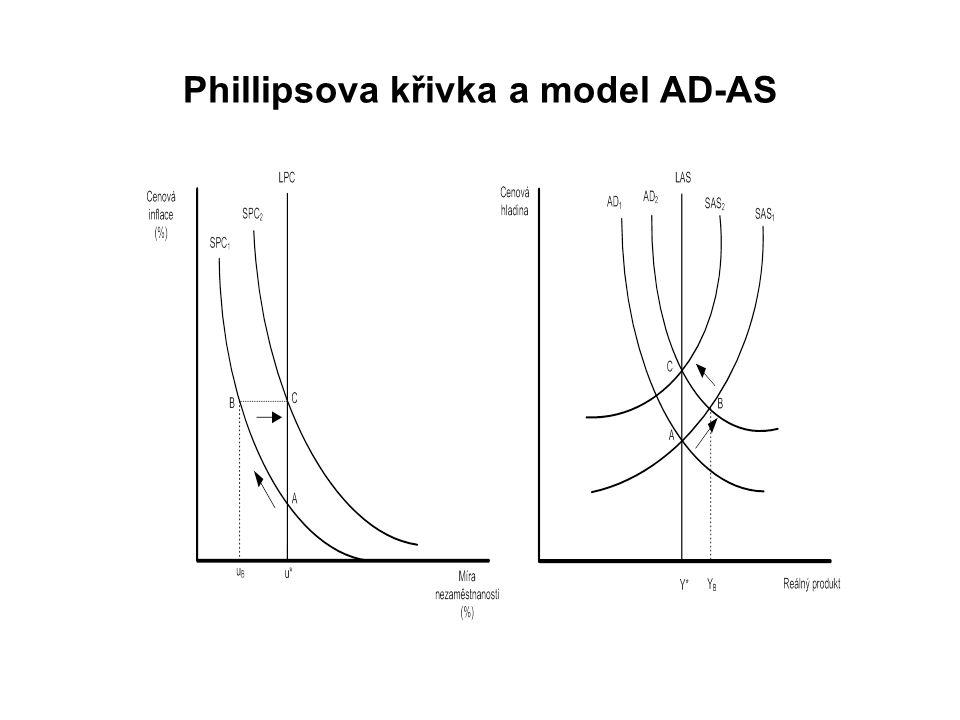 Phillipsova křivka a model AD-AS