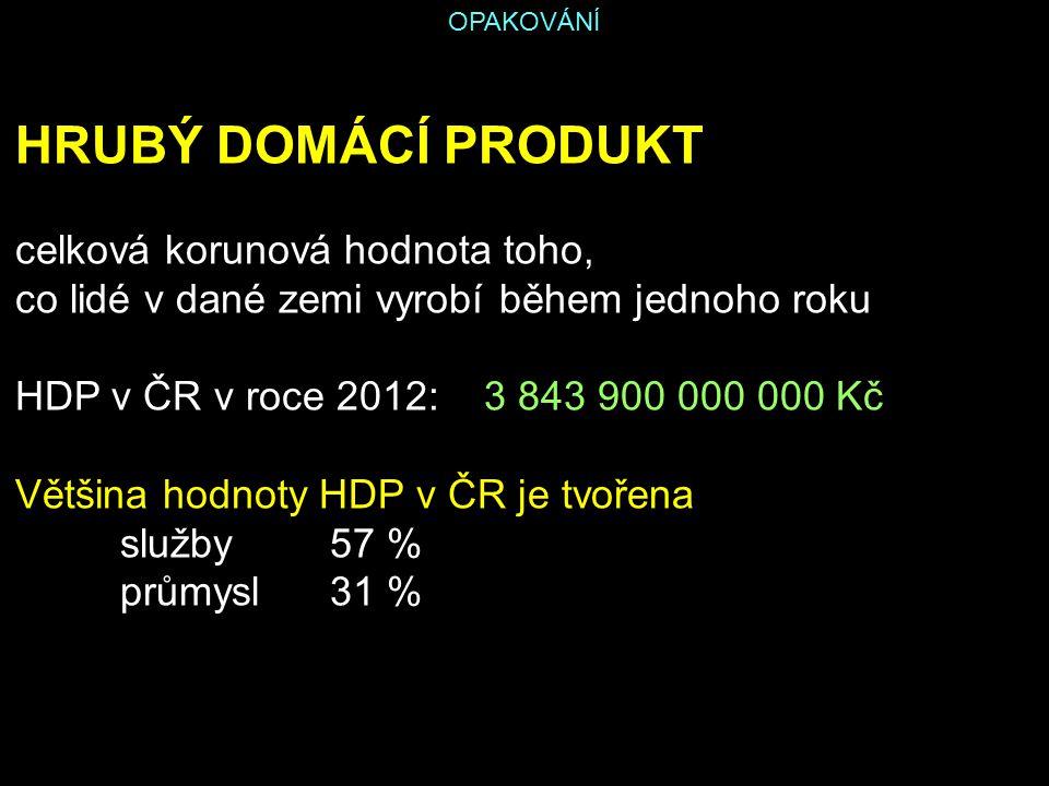 OPAKOVÁNÍ HRUBÝ DOMÁCÍ PRODUKT celková korunová hodnota toho, co lidé v dané zemi vyrobí během jednoho roku HDP v ČR v roce 2012: 3 843 900 000 000 Kč
