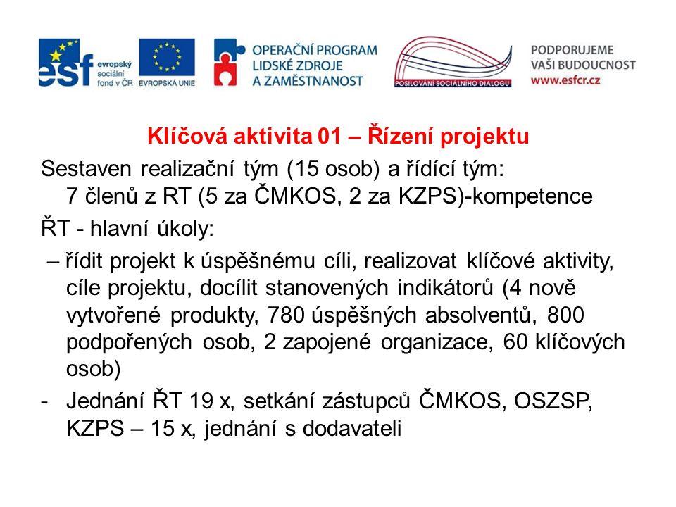 Klíčová aktivita 01 – Řízení projektu Sestaven realizační tým (15 osob) a řídící tým: 7 členů z RT (5 za ČMKOS, 2 za KZPS)-kompetence ŘT - hlavní úkol