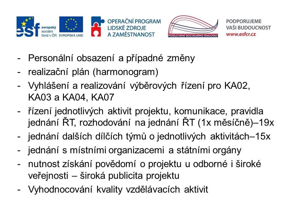 -Personální obsazení a případné změny -realizační plán (harmonogram) -Vyhlášení a realizování výběrových řízení pro KA02, KA03 a KA04, KA07 - řízení j