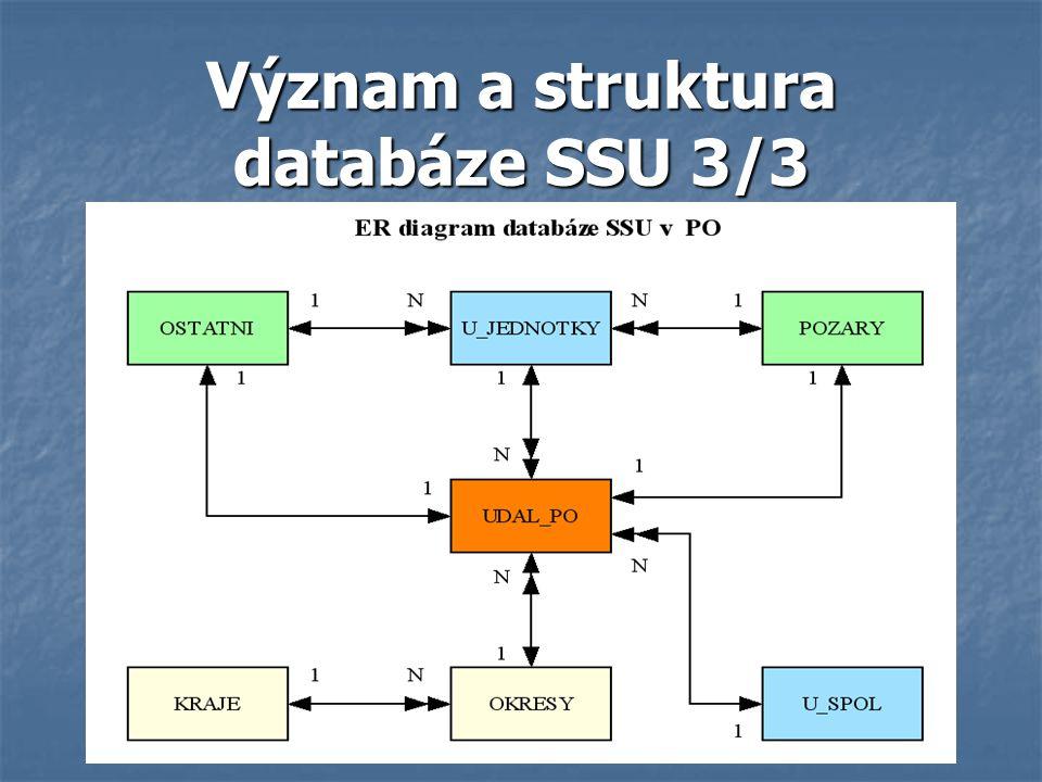 Význam a struktura databáze SSU 3/3