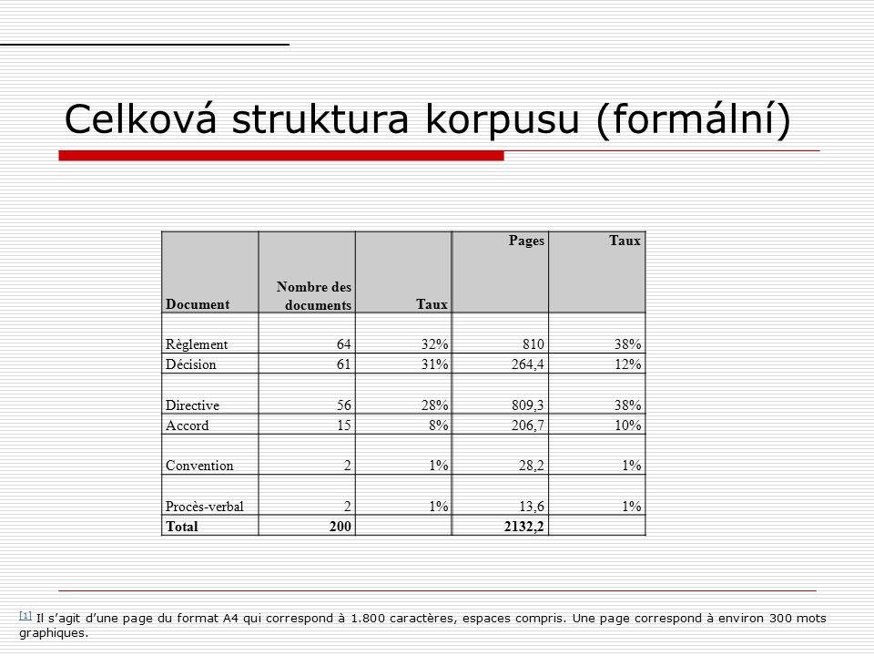 Celková struktura korpusu (formální) Document Nombre des documentsTaux PagesTaux Règlement6432%81038% Décision6131%264,412% Directive5628%809,338% Accord158%206,710% Convention21%28,21% Procès-verbal21%13,61% Total2002132,2 [1] [1] Il s'agit d'une page du format A4 qui correspond à 1.800 caractères, espaces compris.