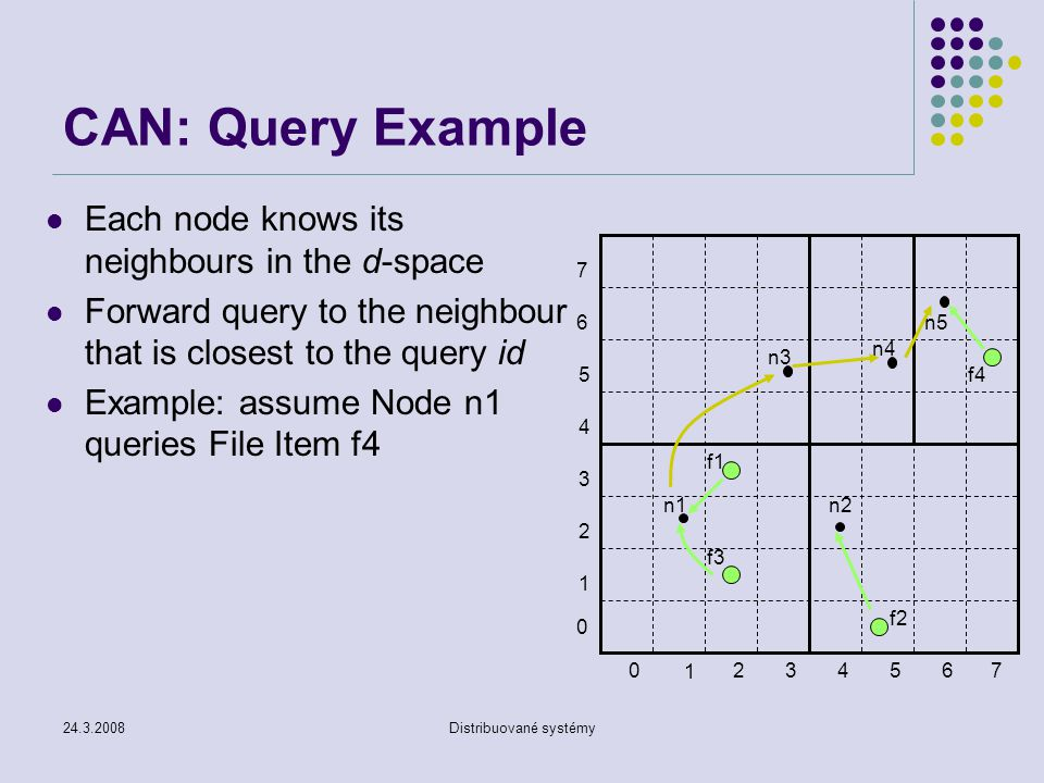 24.3.2008Distribuované systémy CAN: Query Example Each node knows its neighbours in the d-space Forward query to the neighbour that is closest to the