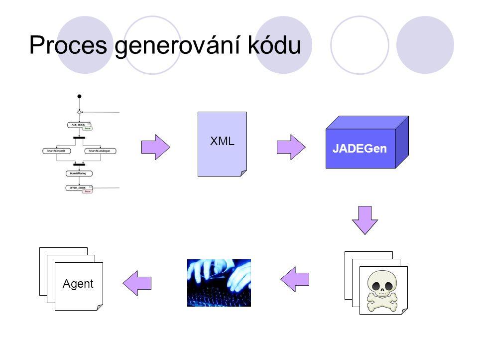 Mapování prvků na chování JADE ProcessNode DecisionNode MessageActivity CustomActivity ParallelBlock