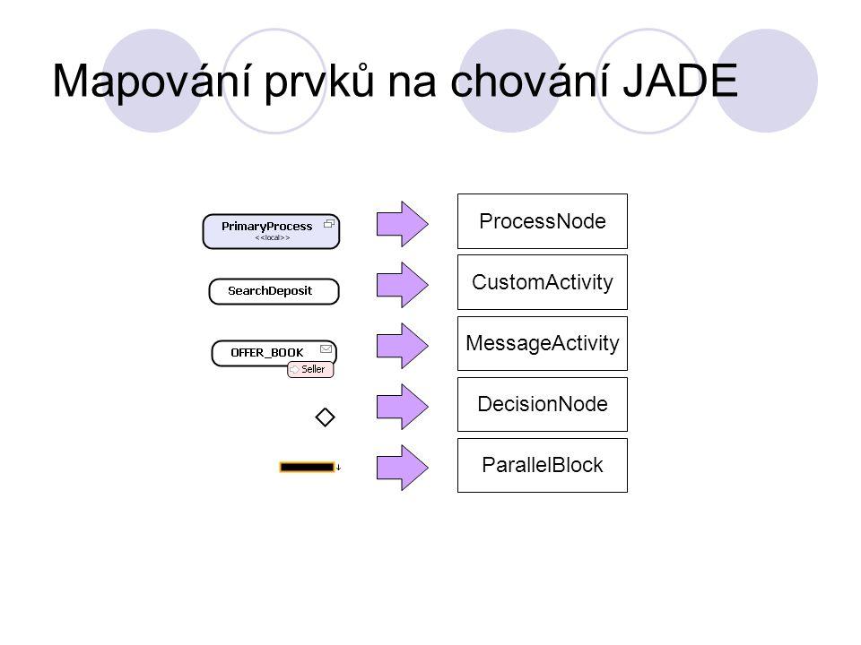 Další postup Export z AgentStudia  Upřesnění datového modelu  Identifikace aktivit Doimplementování chybějících částí  Paralelní větvení  Podproces