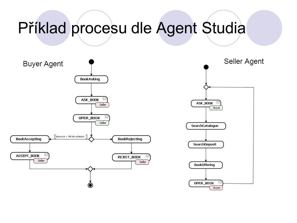 Příklad procesu dle Agent Studia Seller Agent Buyer Agent