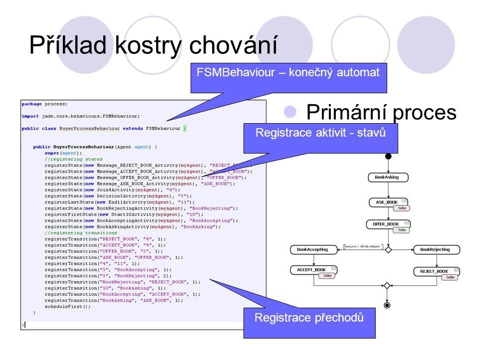 Příklad kostry chování Primární proces FSMBehaviour – konečný automat Registrace přechodů Registrace aktivit - stavů