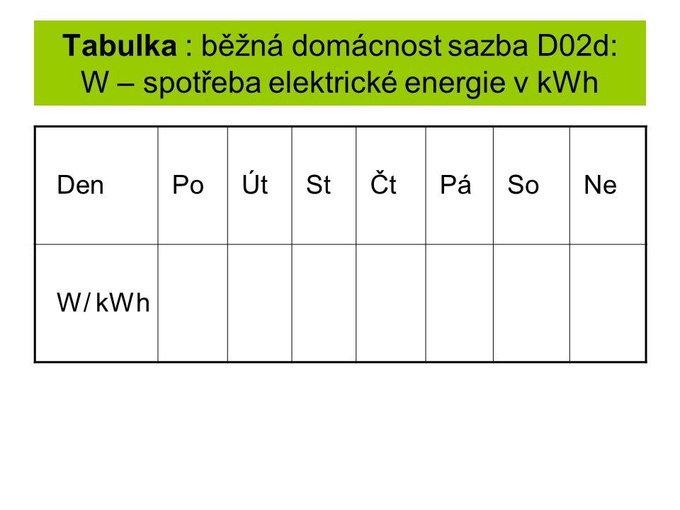 Tabulka : běžná domácnost sazba D02d: W – spotřeba elektrické energie v kWh Den Po Út St Čt Pá So Ne W/ kWh