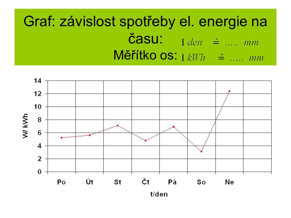 Graf: závislost spotřeby el. energie na času: Měřítko os: