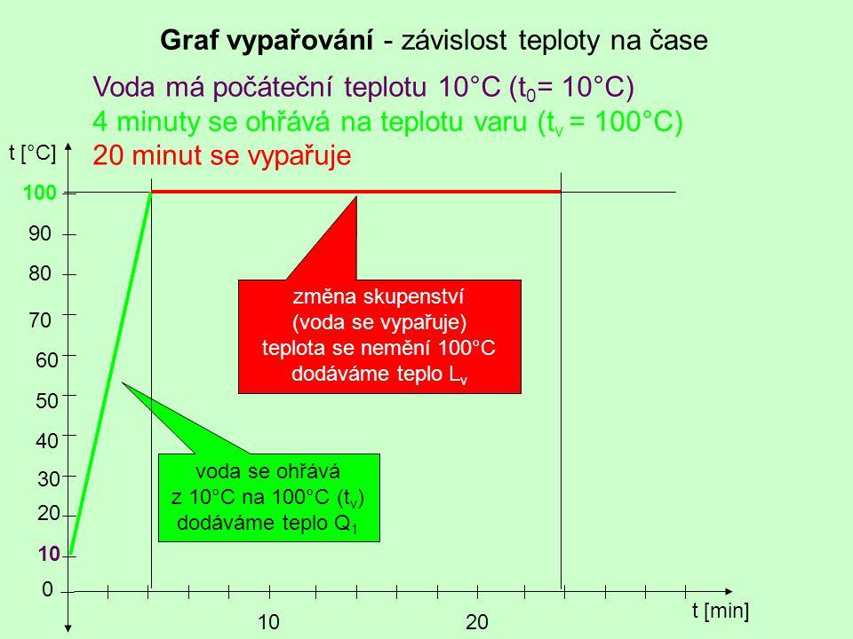 Graf vypařování - závislost teploty na čase Voda má počáteční teplotu 10°C (t 0 = 10°C) 4 minuty se ohřává na teplotu varu (t v = 100°C) 20 minut se v
