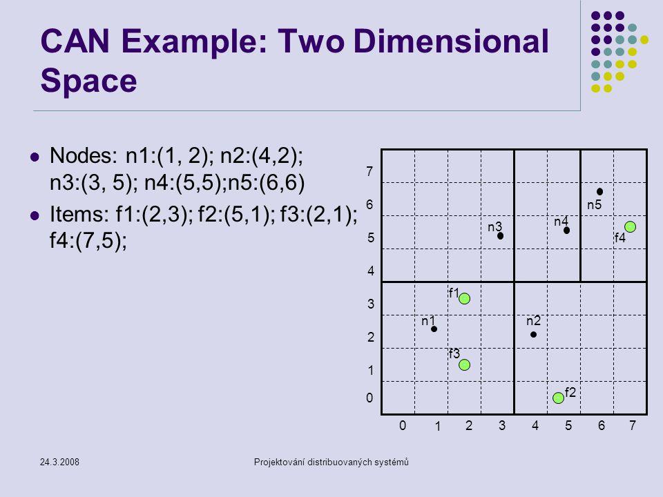 24.3.2008Projektování distribuovaných systémů CAN Example: Two Dimensional Space Nodes: n1:(1, 2); n2:(4,2); n3:(3, 5); n4:(5,5);n5:(6,6) Items: f1:(2,3); f2:(5,1); f3:(2,1); f4:(7,5); 1 234 5 670 1 2 3 4 5 6 7 0 n1 n2 n3 n4 n5 f1 f2 f3 f4