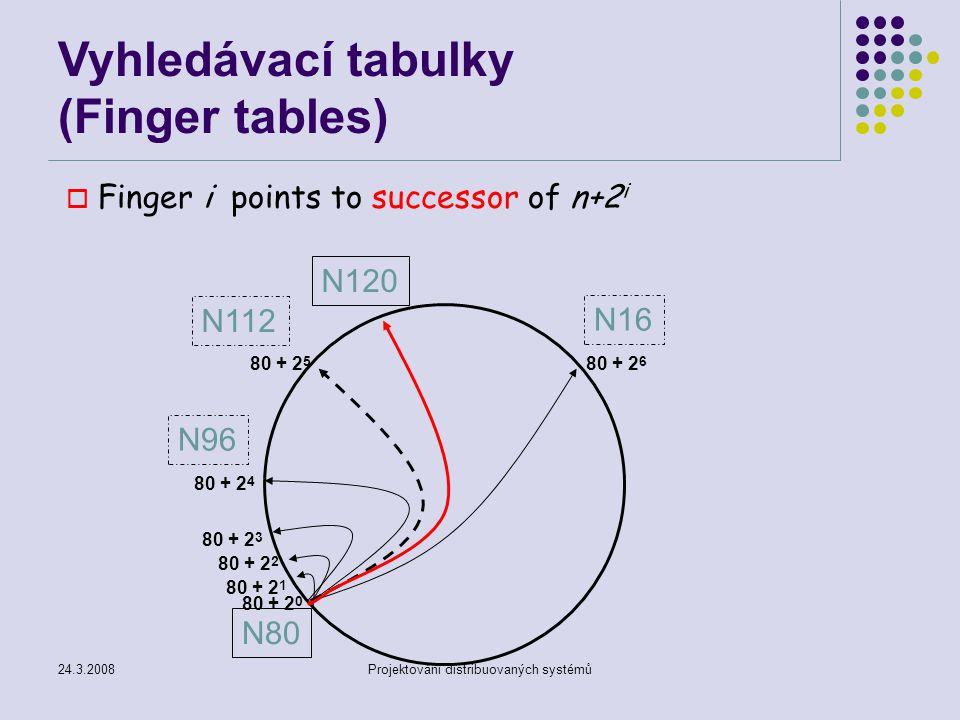 24.3.2008Projektování distribuovaných systémů o Finger i points to successor of n+2 i N120 N80 80 + 2 0 N112 N96 N16 80 + 2 1 80 + 2 2 80 + 2 3 80 + 2 4 80 + 2 5 80 + 2 6 Vyhledávací tabulky (Finger tables)