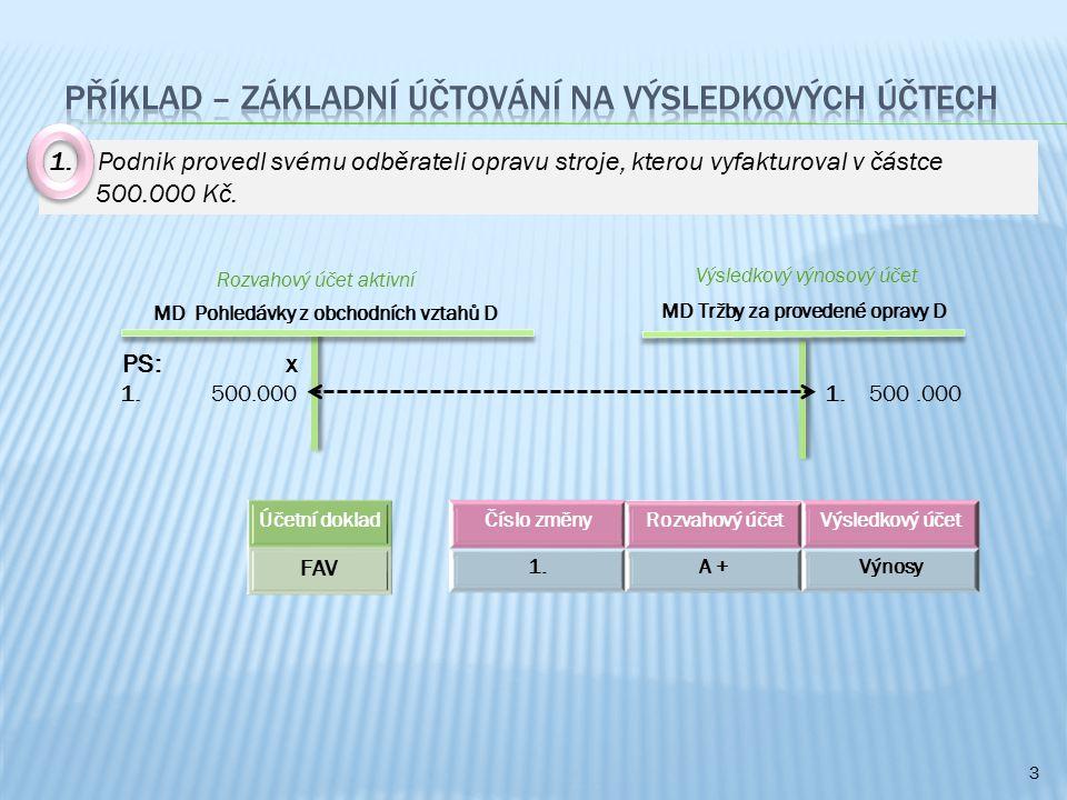 3 MD Pohledávky z obchodních vztahů D MD Tržby za provedené opravy D 1. 500.000 1. 500.000 Výsledkový výnosový účet Číslo změnyRozvahový účetVýsledkov