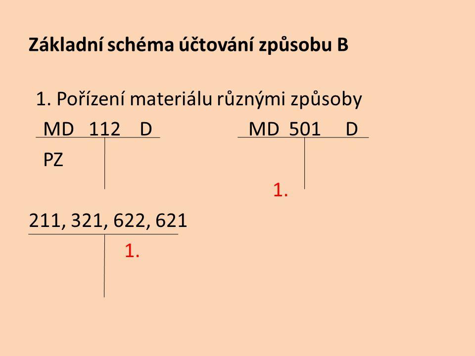 Základní schéma účtování způsobu B 1. Pořízení materiálu různými způsoby MD 112 D MD 501 D PZ 1. 211, 321, 622, 621 1.