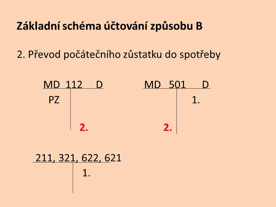 Základní schéma účtování způsobu B 2. Převod počátečního zůstatku do spotřeby MD 112 D MD 501 D PZ 1. 2. 2. 211, 321, 622, 621 1.
