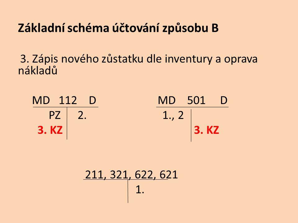 Základní schéma účtování způsobu B 3. Zápis nového zůstatku dle inventury a oprava nákladů MD 112 D MD 501 D PZ 2. 1., 2 3. KZ 3. KZ 211, 321, 622, 62