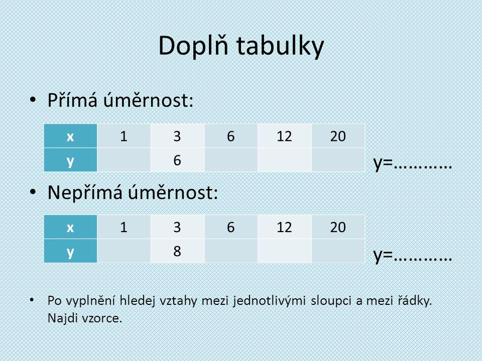 Doplň tabulky Přímá úměrnost: y=………… Nepřímá úměrnost: y=………… Po vyplnění hledej vztahy mezi jednotlivými sloupci a mezi řádky. Najdi vzorce. x1361220