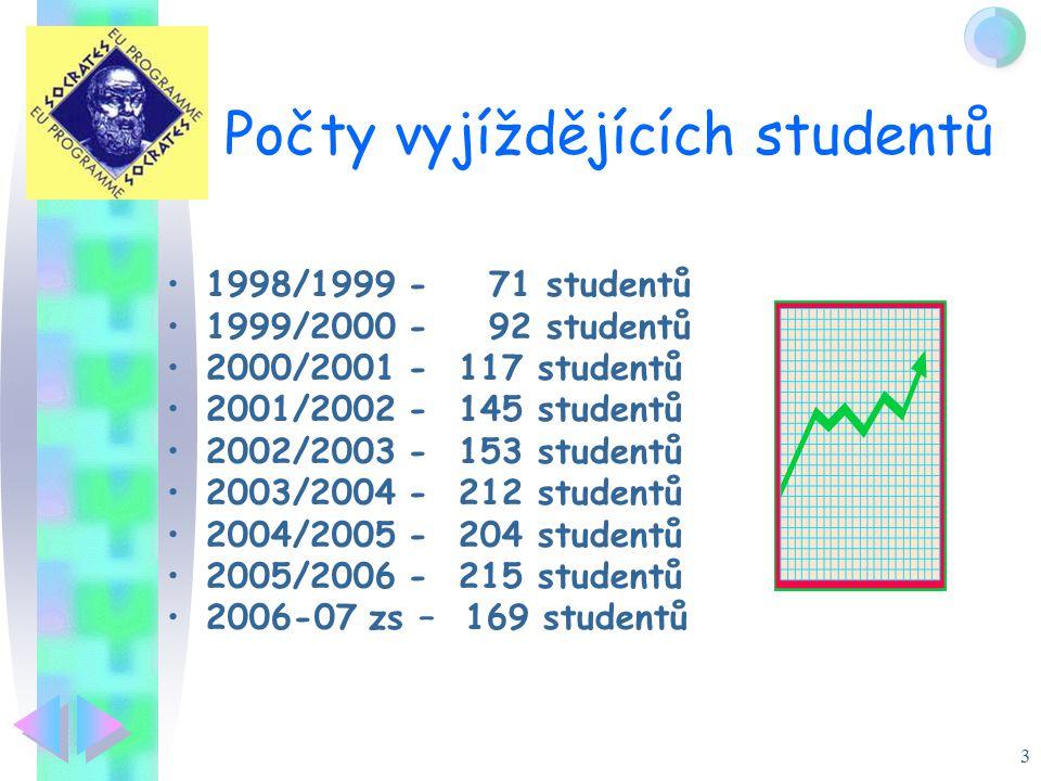 3 Počty vyjíždějících studentů 1998/1999 - 71 studentů 1999/2000 - 92 studentů 2000/2001 - 117 studentů 2001/2002 - 145 studentů 2002/2003 - 153 studentů 2003/2004 - 212 studentů 2004/2005 - 204 studentů 2005/2006 - 215 studentů 2006-07 zs – 169 studentů