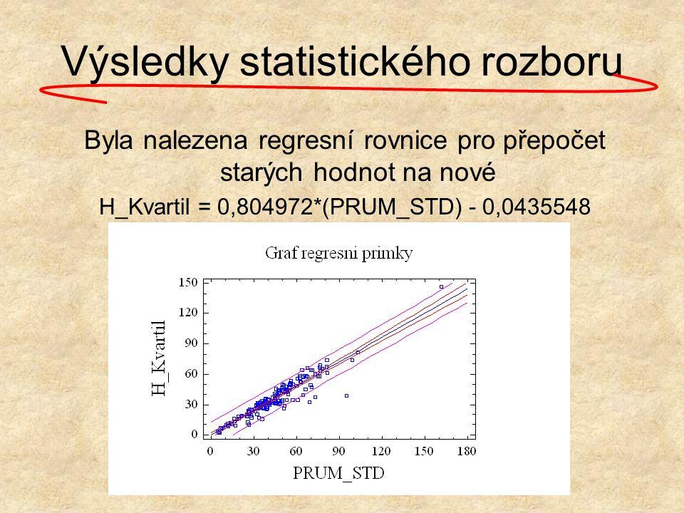 Výsledky statistického rozboru Byla nalezena regresní rovnice pro přepočet starých hodnot na nové H_Kvartil = 0,804972*(PRUM_STD) - 0,0435548