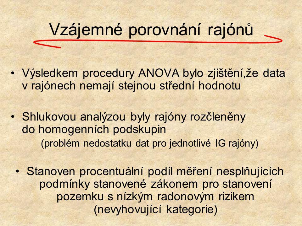 Vzájemné porovnání rajónů Výsledkem procedury ANOVA bylo zjištění,že data v rajónech nemají stejnou střední hodnotu Shlukovou analýzou byly rajóny roz